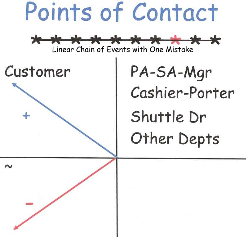Managing Customer Points of Contact